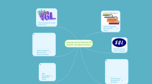 Mind Map: Lenguaje de los Sistemas de Gestión de Base de Datos