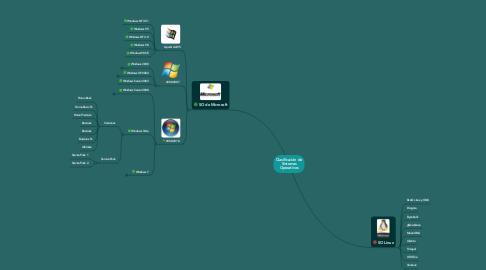 Mind Map: Clasificación deSistemasOperativos