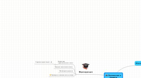 Mind Map: Оценивания в проекте