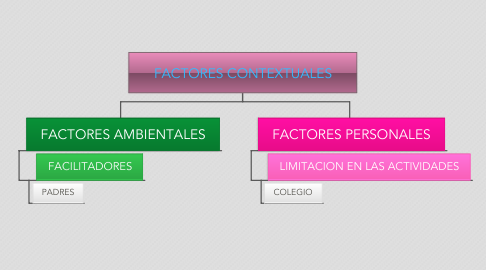 Mind Map: FACTORES CONTEXTUALES