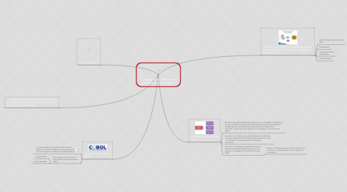 Mind Map: Lenguaje de los sistemas de gestion de base de datos.