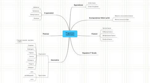 Mind Map: Programma matematica