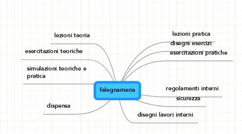 Mind Map: falegnameria
