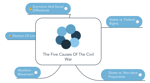 an examination of the five important causes of civil wars The civil war 1850-1865 quiz that tests what you know perfect prep for the civil war 1850-1865 quizzes and tests you might have in school.