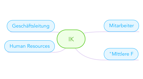 Mind Map: IK