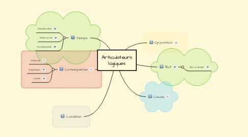 Mind Map: Articulateurs logiques