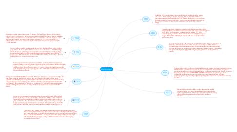 Mind Map: kompas Gramedia