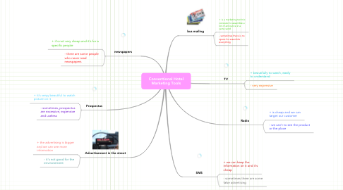 Mind Map: Conventional Hotel Marketing Tools