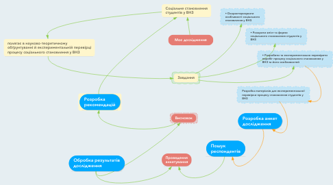 Mind Map: Моє дослідження