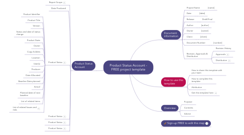 Mind Map: PRINCE2 (TM) Product Status Account