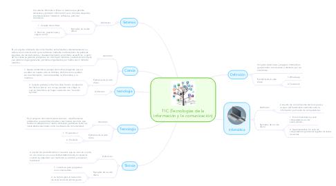 Mind Map: TIC (Tecnologías de la información y la comunicación)