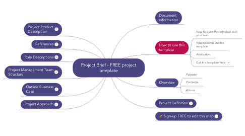 Mind Map: PRINCE2 (TM) Project Brief