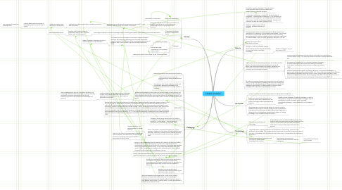 Mind Map: Student as Producer