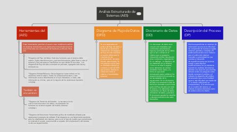 Mind Map: Análisis Estructurado de Sistemas (AES)