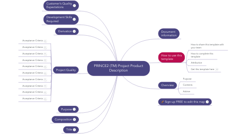 Mind Map: PRINCE2 (TM) Project Product Description