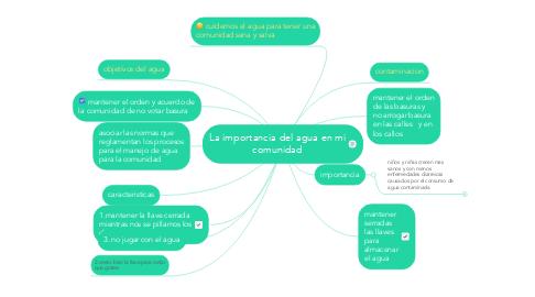 Mind Map: La importancia del agua en mi comunidad