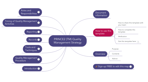 Mind Map: PRINCE2 (TM) Quality Management Strategy