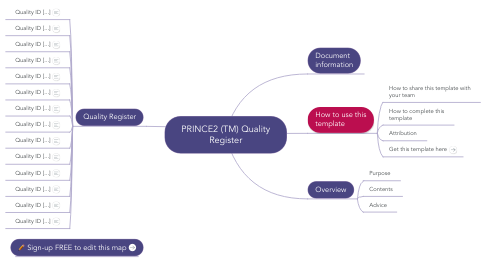 Mind Map: PRINCE2 (TM) Quality Register