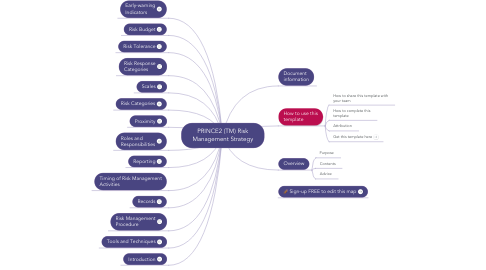 Mind Map: PRINCE2 (TM) Risk Management Strategy