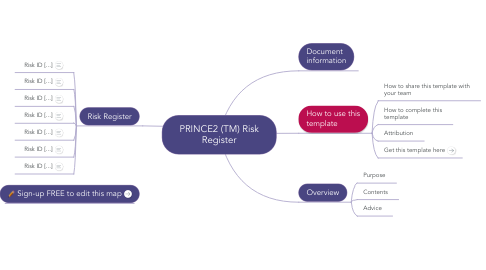 Mind Map: PRINCE2 (TM) Risk Register