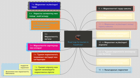 Mind Map: Road map for tourism in Kazakhstan