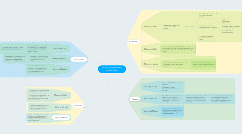 Mind Map: Eastern Approaches to a Unified Reality