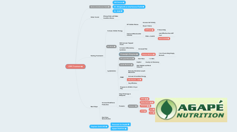 Mind Map: CRPS Treatment