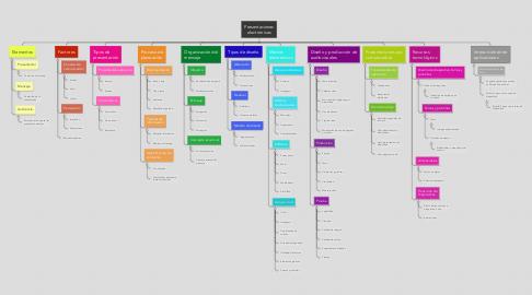 Mind Map: Presentaciones electrónicas