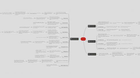 Mind Map: Lernen