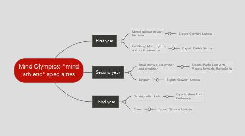 "Mind Map: Mind Olympics: ""mind athletic"" specialties"