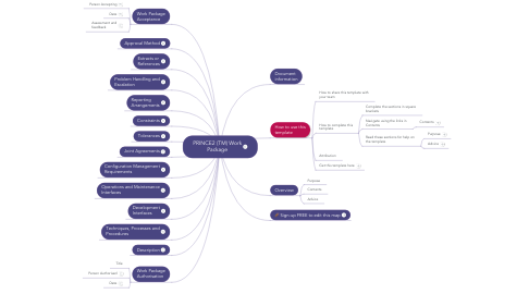 Mind Map: PRINCE2 (TM) Work Package