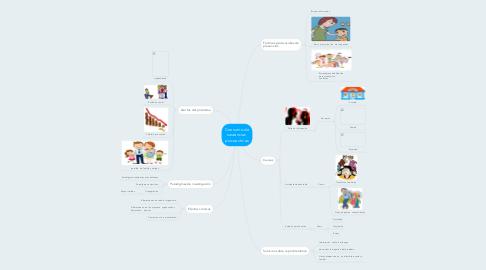 Mind Map: Consumo de sustancias  psicoactivas