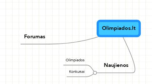 Mind Map: Olimpiados.lt