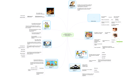Mind Map: Epistemología Del Conocimiento Y Sus Tipos De Conocimientos