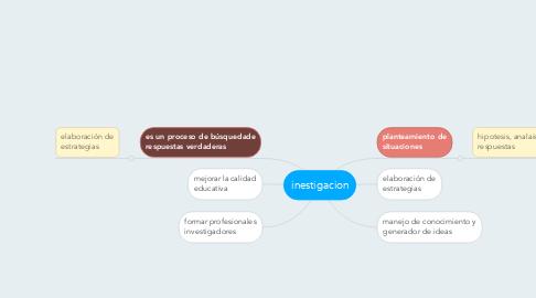 Mind Map: inestigacion