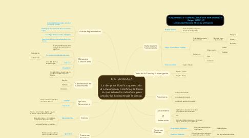 Mind Map: EPISTEMOLOGIA  La disciplina filosófica que estudia el conocimiento científico y la forma en que actúan los individuos para ampliar los horizontes de la ciencia.