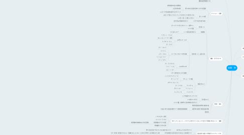 Mind Map: 岩間 栄