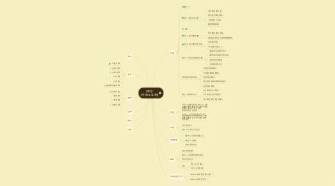 Mind Map: 0초등 6학년0교육과정