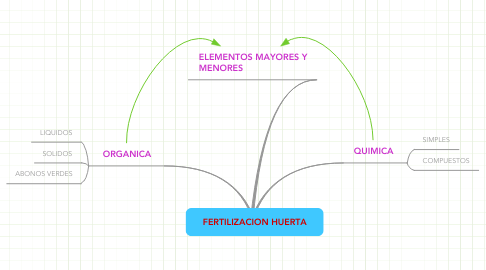 Mind Map: FERTILIZACION HUERTA