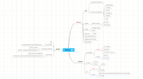 Mind Map: Fragments