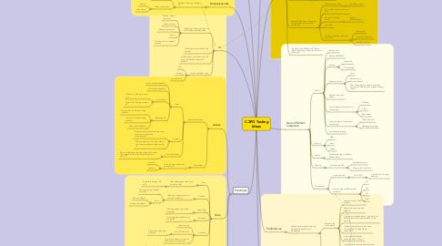 Mind Map: C-3PO Testing Ideas