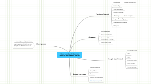 Mind Map: Hybrid Learning Environment