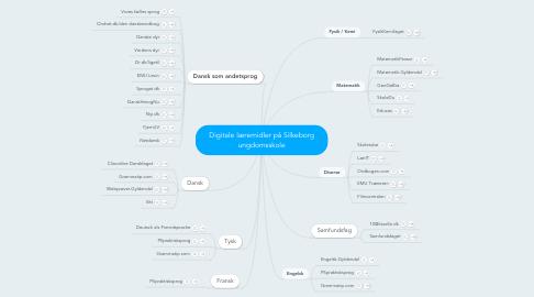 Mind Map: Digitale læremidler på Silkeborg ungdomsskole