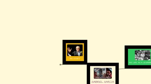 Mind Map: GABRIEL GARCÍA MARQUEZ