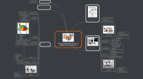 Mind Map: TRANSFORMACION DE LA PRACTICA DOCENTE