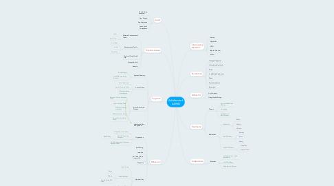 Mind Map: Adolescent ADHD
