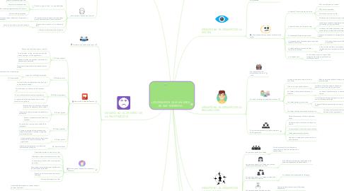 Mind Map: LOS DESAFÍOS QUE UN LÍDER DE 360° ENFRENTA