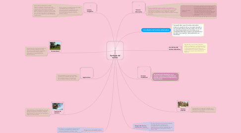 Mind Map: Tipologias del turismo
