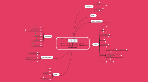 Mind Map: Nelson - Factors Influencing Young Children's use of motives and outcomes as moral criteria