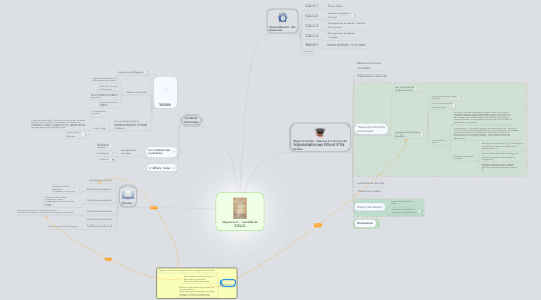 Mind Map: Séquence 6 - Candide de Voltaire